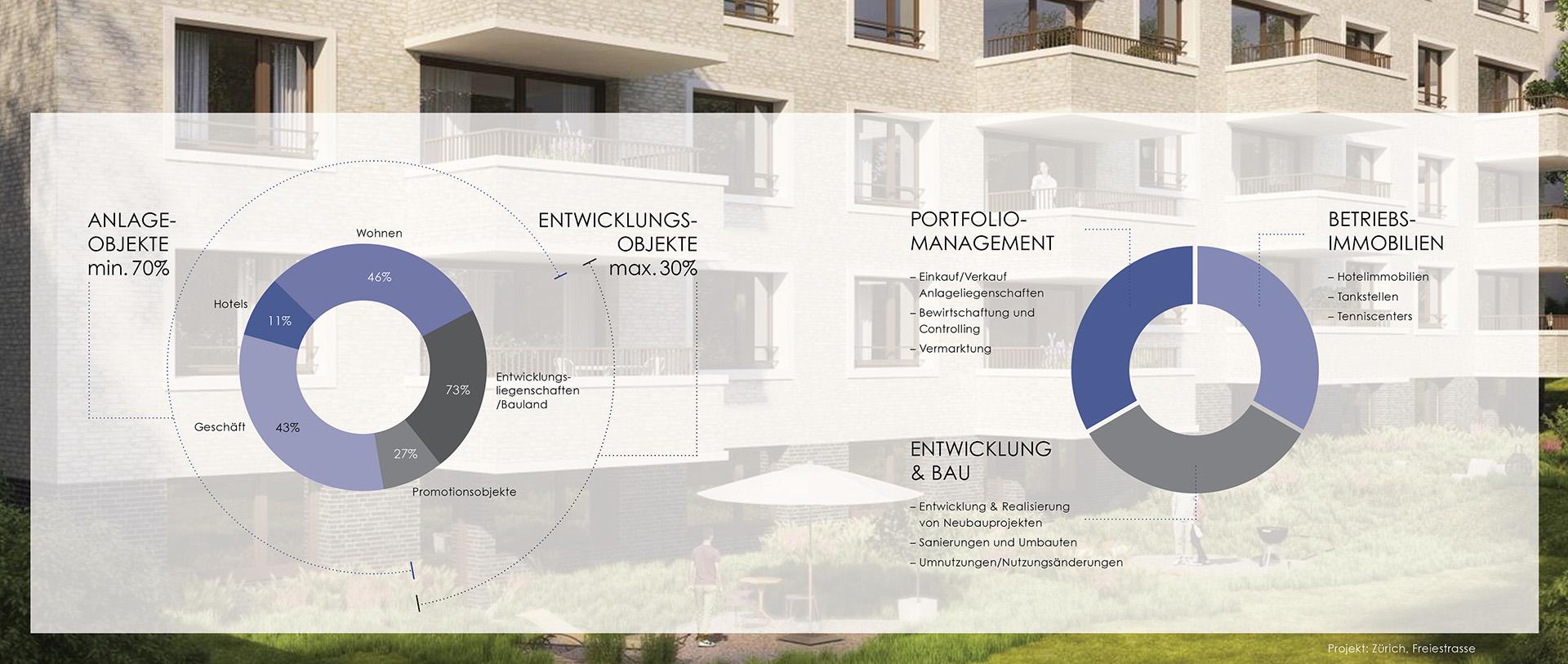 Diagram Meili Unternehmungen Imagebroschüre by uniik.com